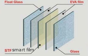 3 combine the prelaminated glass Process Smart Privacy Switchable Glass